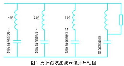 设计原理:无源滤波器只能滤
